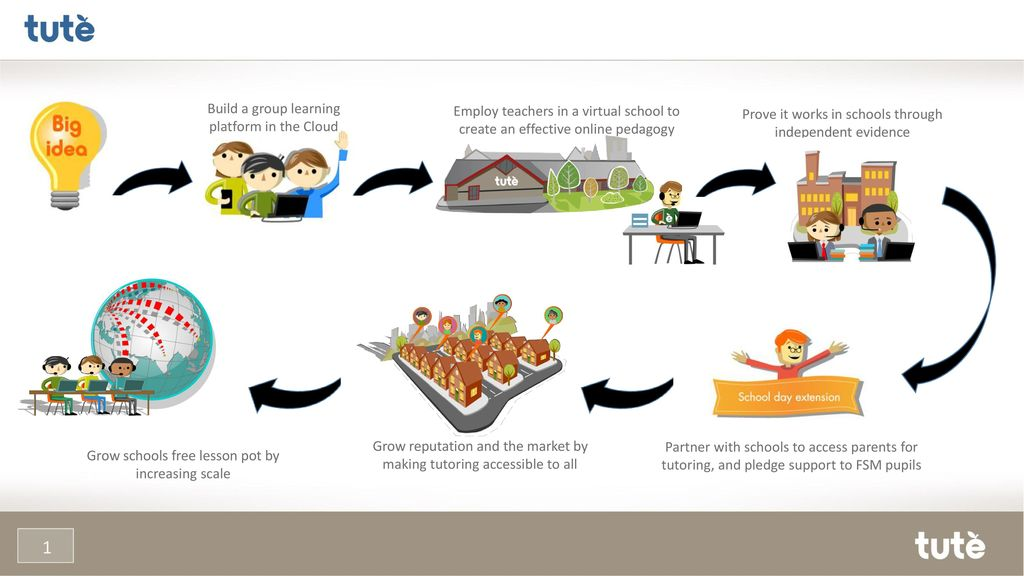 6681e86d7e26 Free lessons for FSM pupils - ppt download