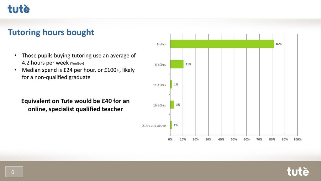 7e81f2f6b7cd Tutoring hours bought Those pupils buying tutoring use an average of 4.2  hours per week (