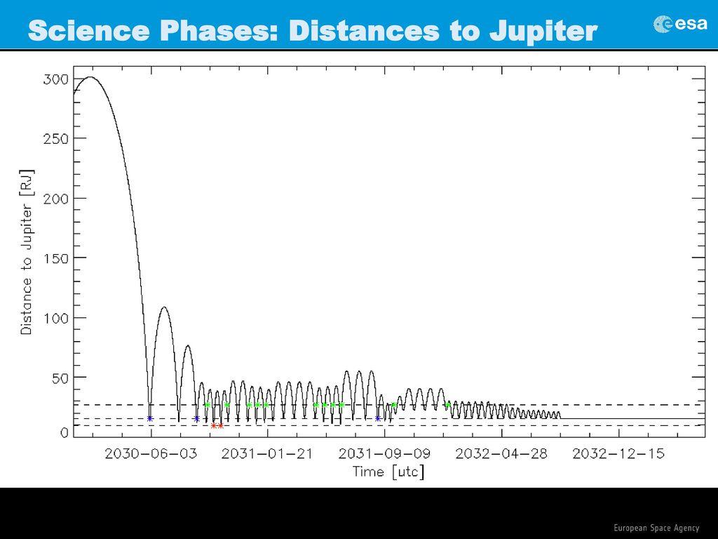 JUICE: a European mission to Jupiter - ppt download