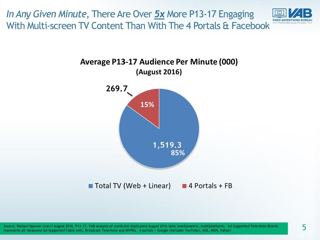 In Any Given Minute, There Are Over 5x More P13-17 Engaging With Multi-screen TV Content Than With The 4 Portals & Facebook