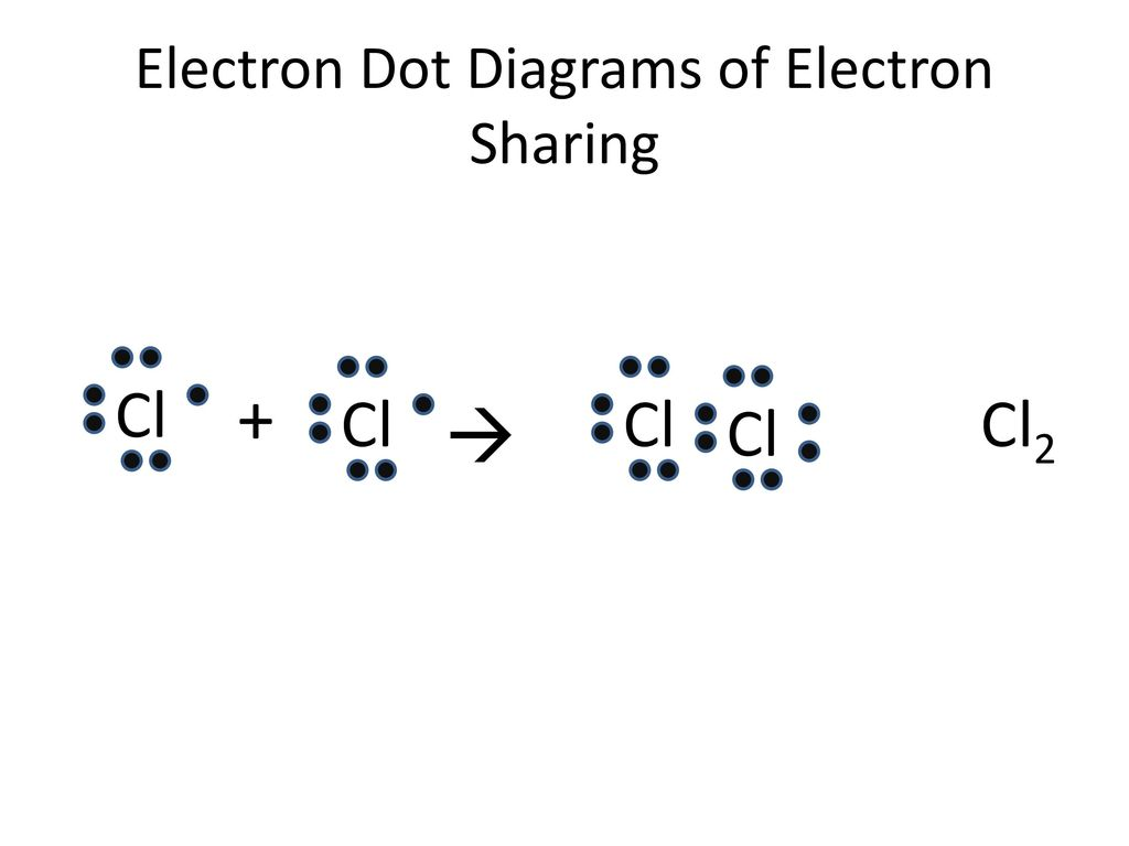 electron dot diagrams of electron sharing