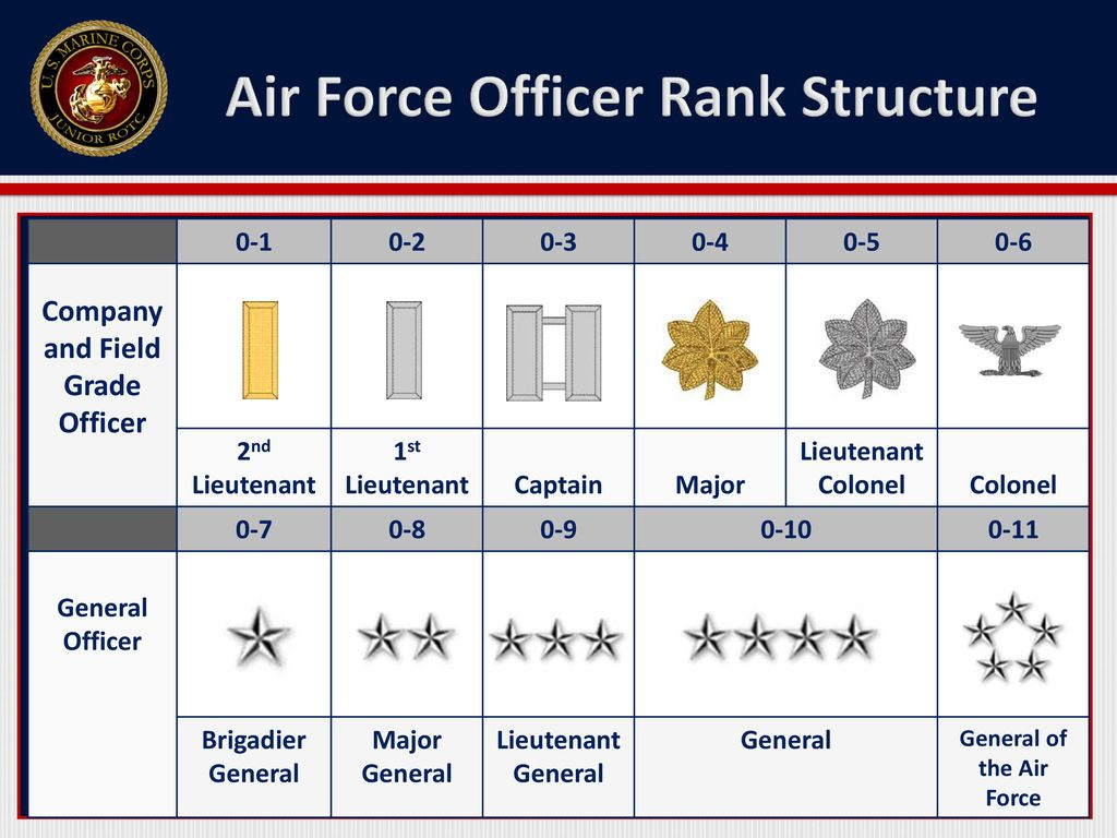 Air Force Rank Structure - ppt download