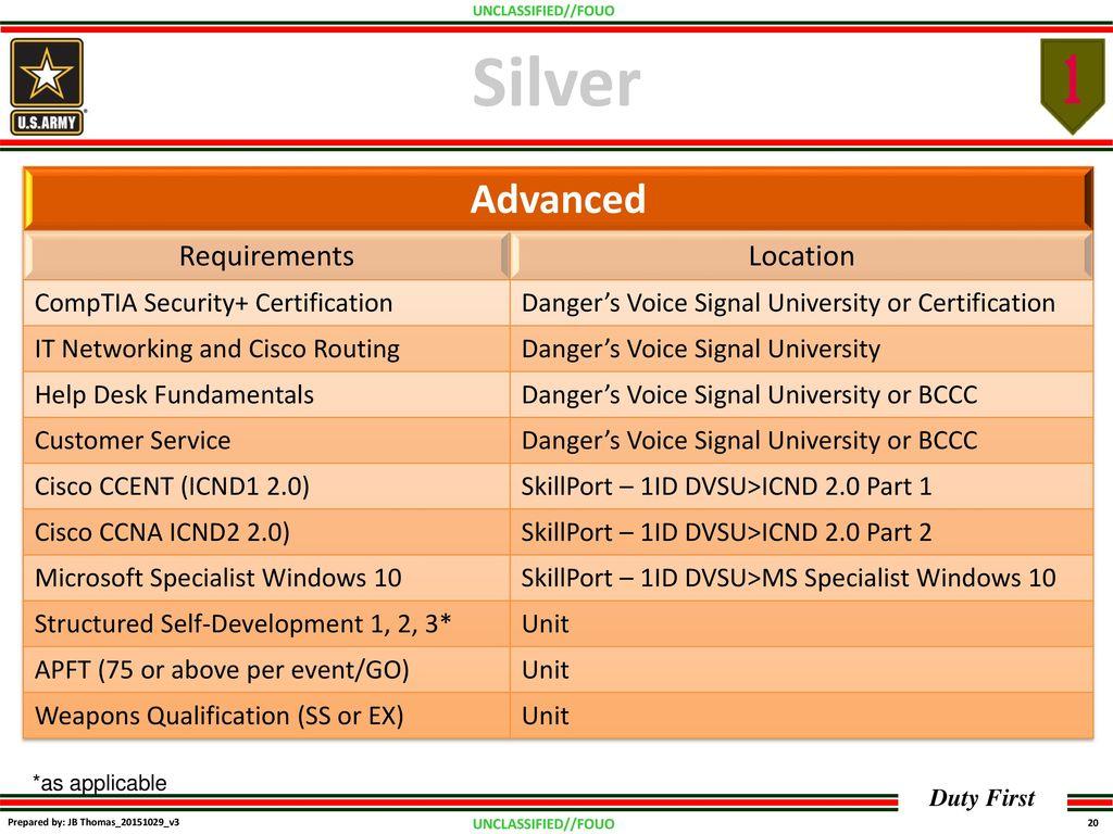 Dangers Voice Certification Program Ppt Download