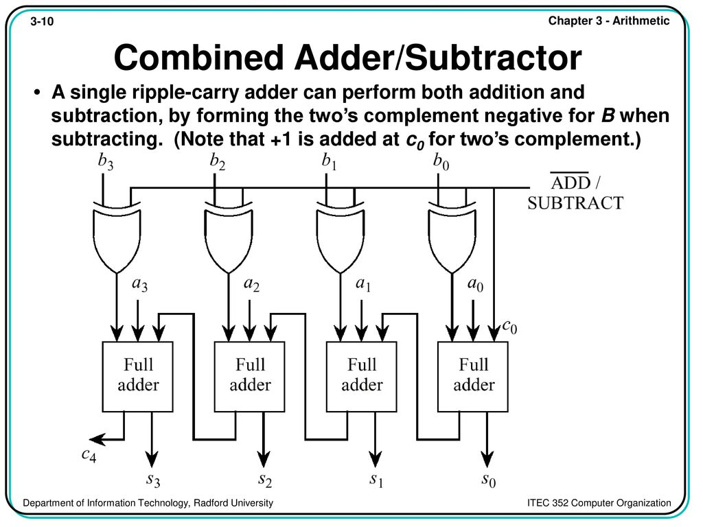 Chapter Contents 31 Overview 32 Fixed Point Addition And Full Subtractor A Logic Circuit Which Is Used For Subtracting Three Combined Adder