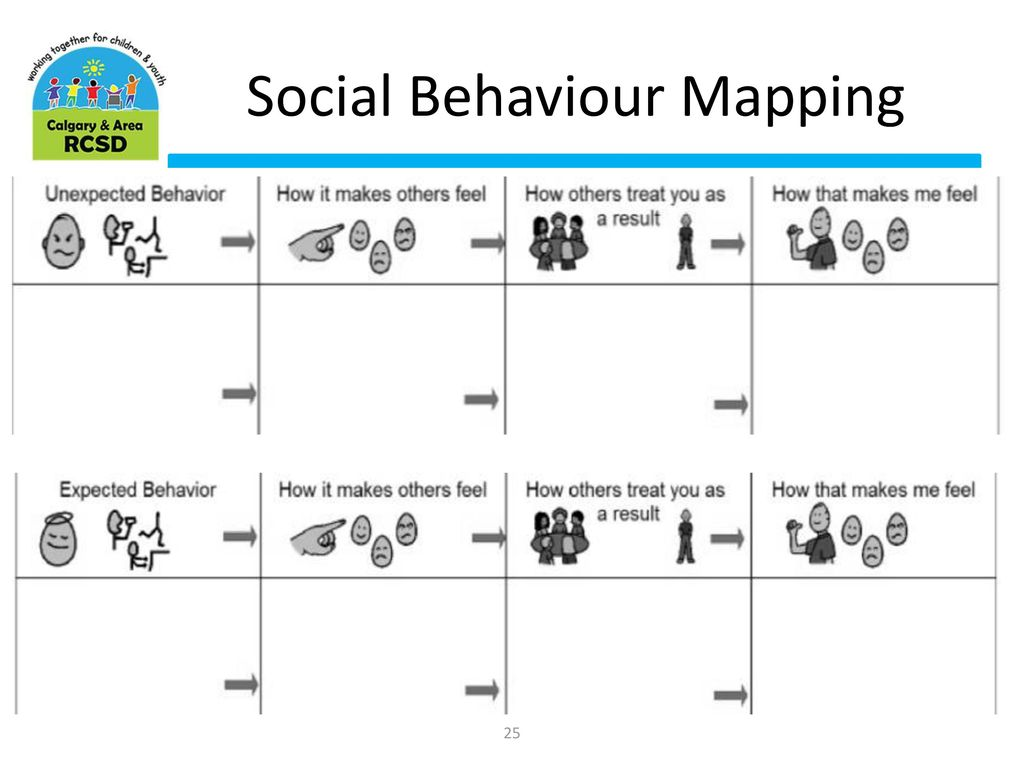 The Social Thinking® Program Overview - ppt download