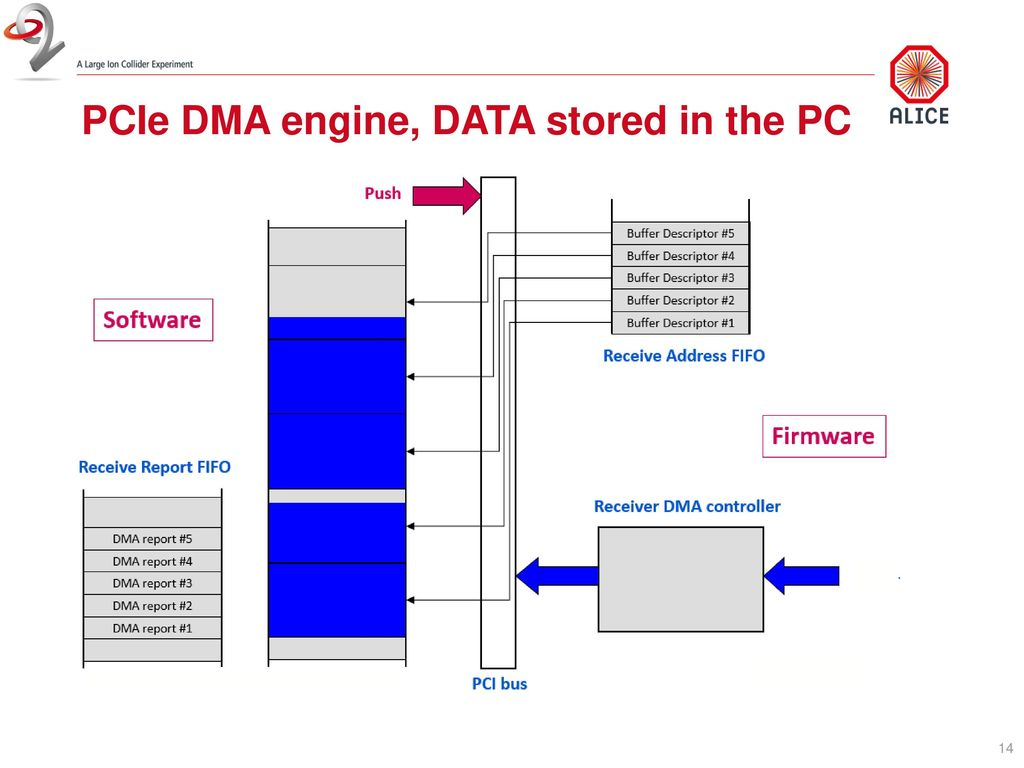 Use of FPGA for dataflow Filippo Costa ALICE O2 CERN - ppt