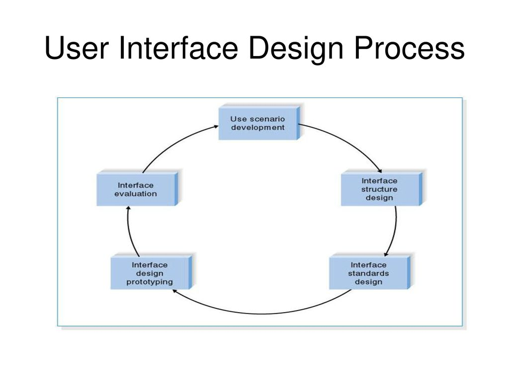 User Interface Design Chapter Ppt Download