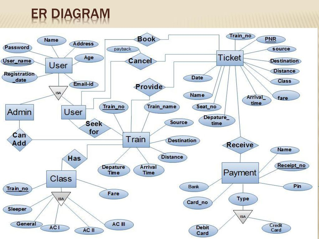 Online railway reservation system ppt download 3 er diagram ccuart Image collections