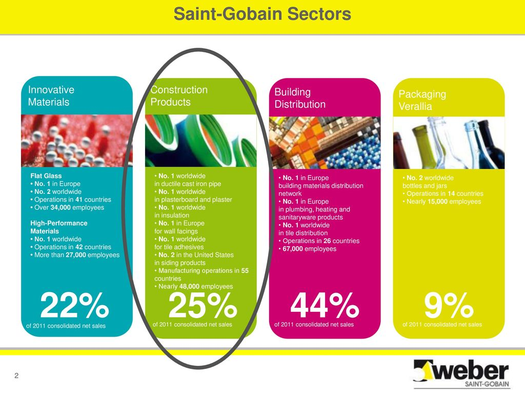 Saint-Gobain Overview - ppt download