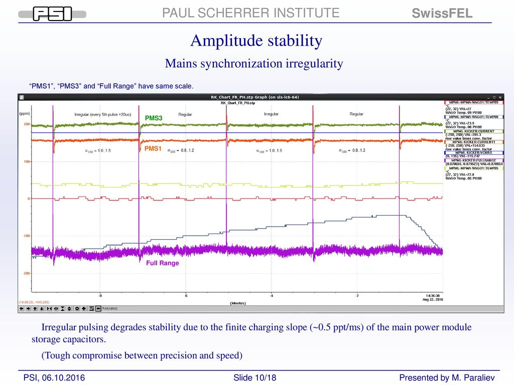 Status of Resonant Kicker: Sub-ppm shot-to-shot stability - ppt download