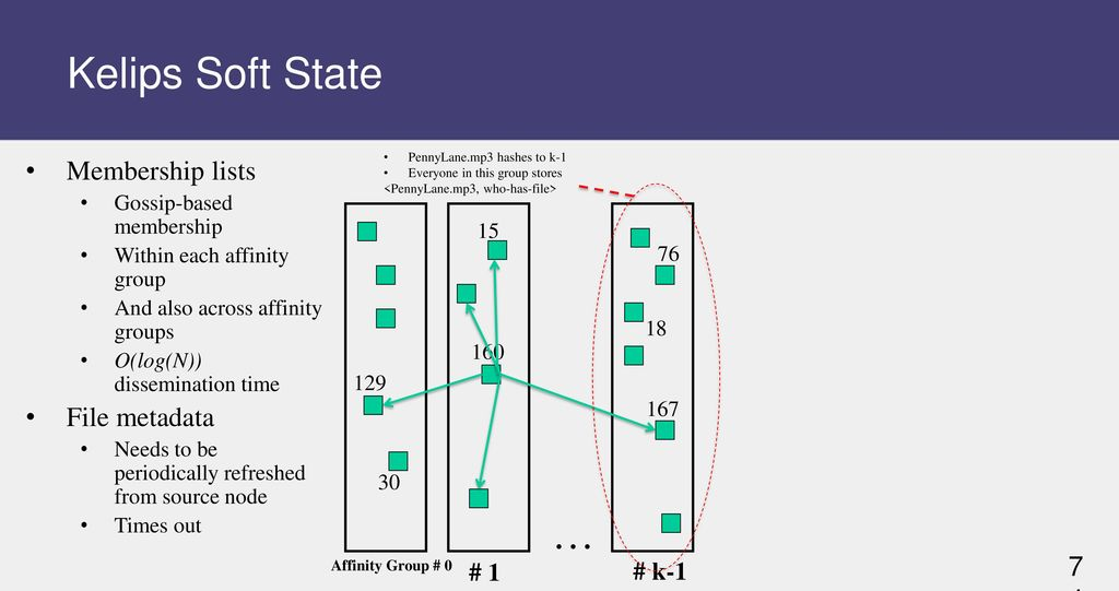 Lecture 7: Peer-to-peer Systems I - ppt download