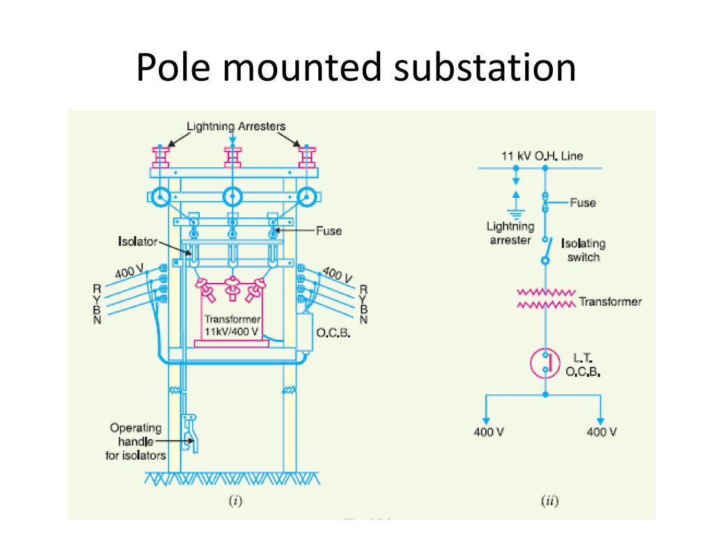 Sub Station Ppt Download