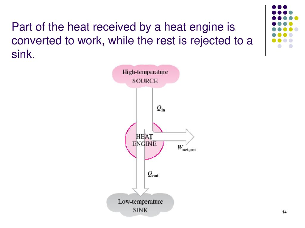 14 Part of the heat received by a heat engine is converted to work, while  the rest is rejected to a sink.