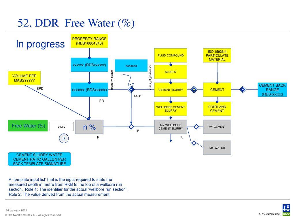 DDR Modelling Patterns - ppt download