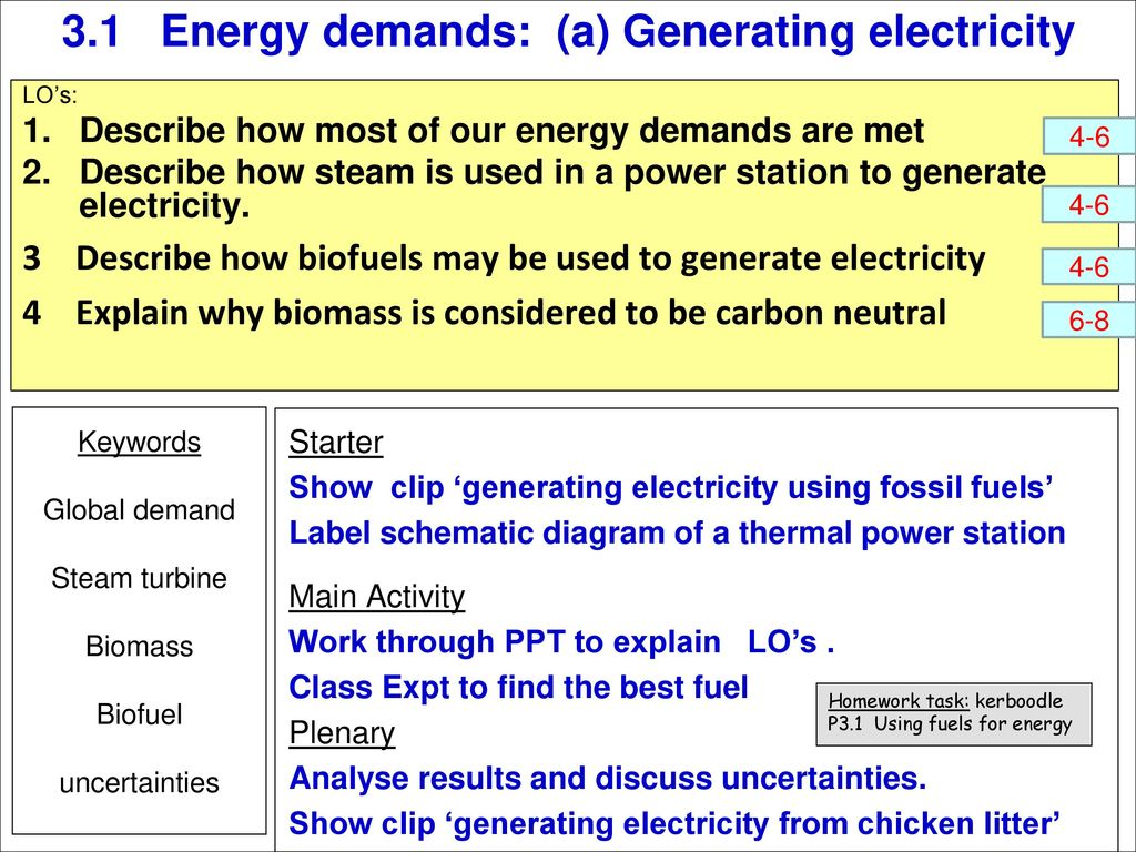 31 Energy Demands A Generating Electricity Ppt Download Diagram For The Generation Of From Fossil Fuel Such As