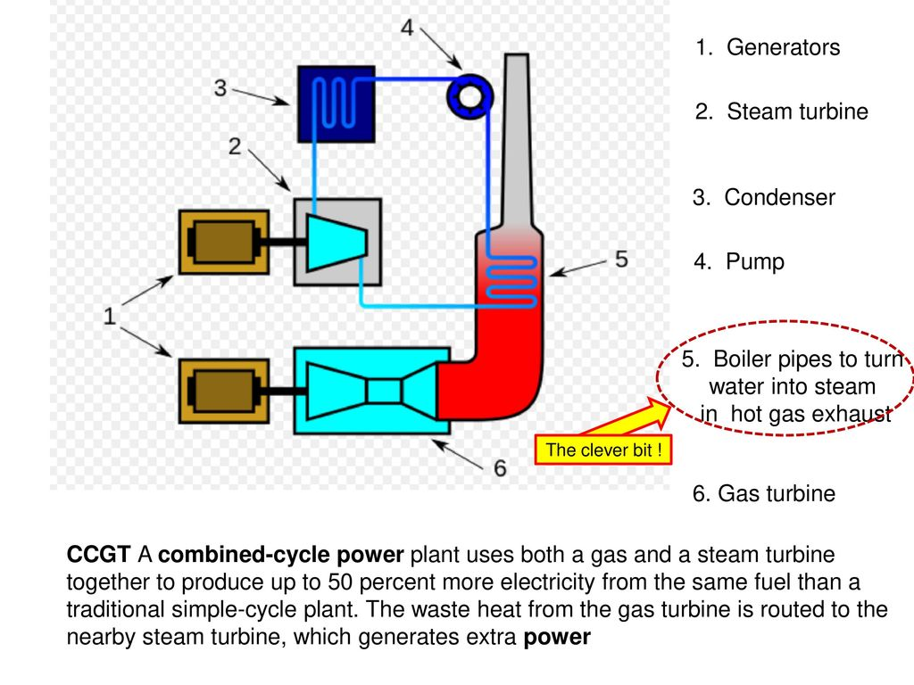 31 Energy Demands A Generating Electricity Ppt Download Gas Power Plant Diagram 14 5