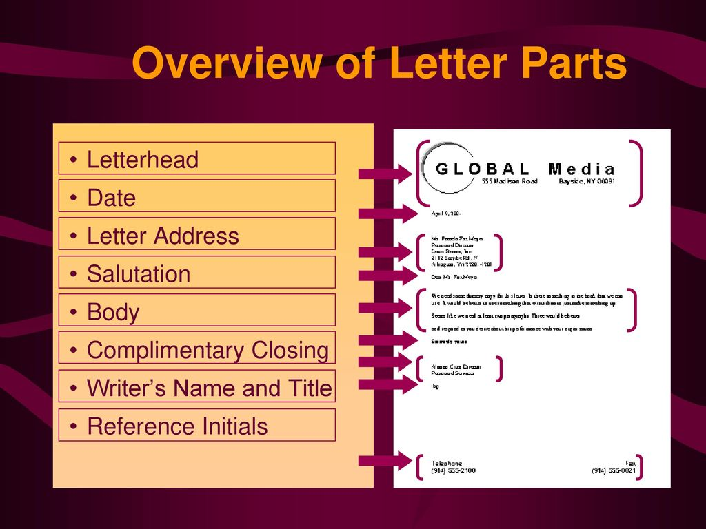 overview of letter parts