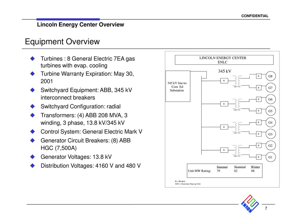 Lincoln Energy Center Overview Ppt Download