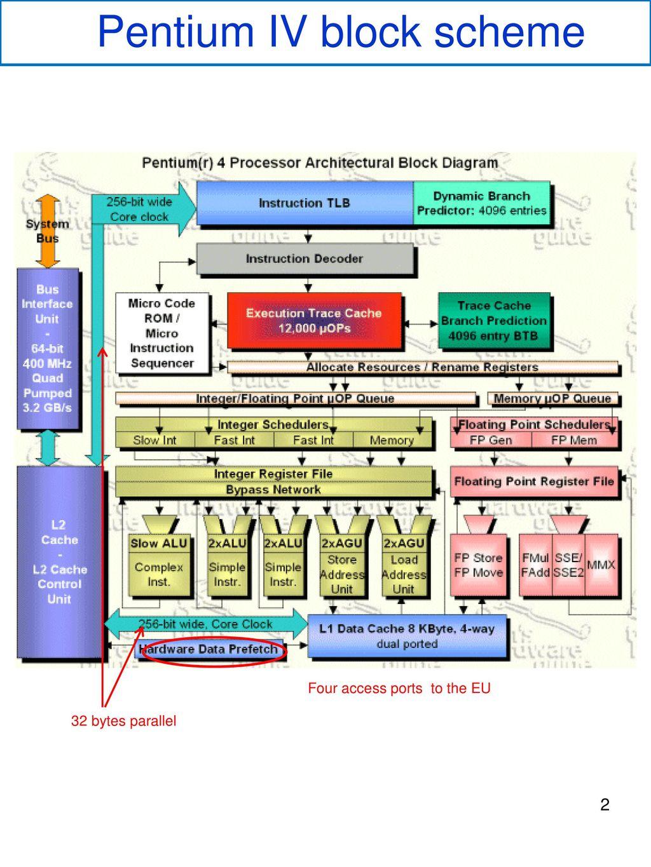 pentium 3 block diagram smart wiring diagrams u2022 rh emgsolutions co Number of Transitors Pentium 3 Pentium 2