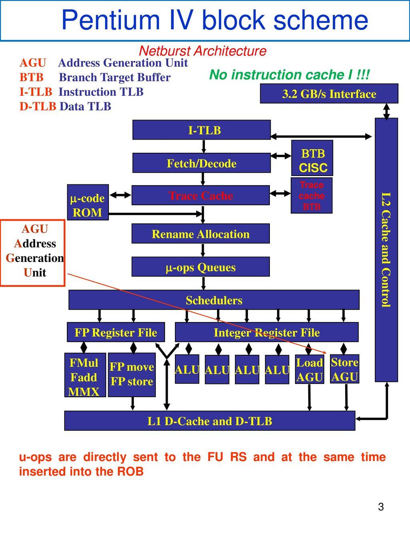 Pentium IV block scheme
