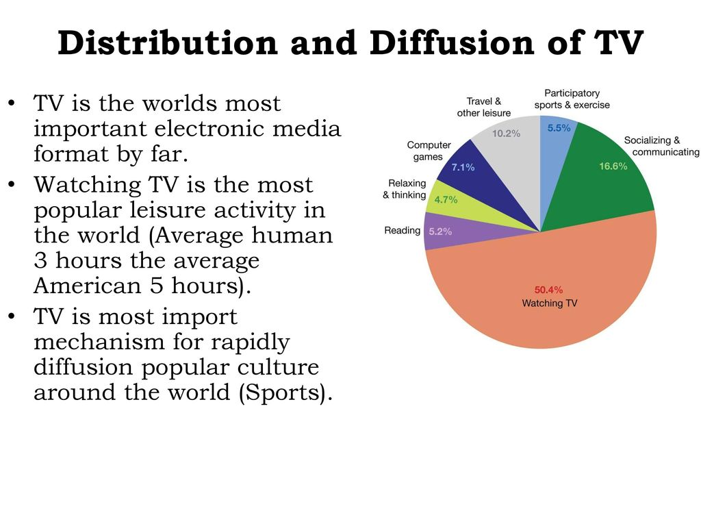 importance of electronic media in the world