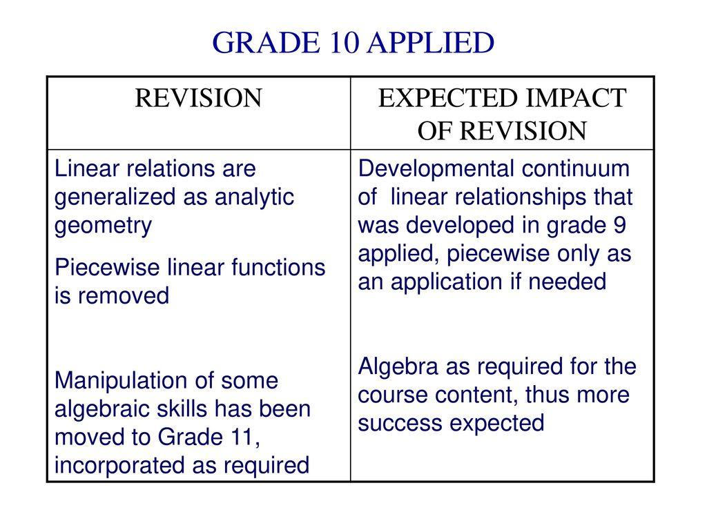 Sustaining Quality Curriculum - ppt download