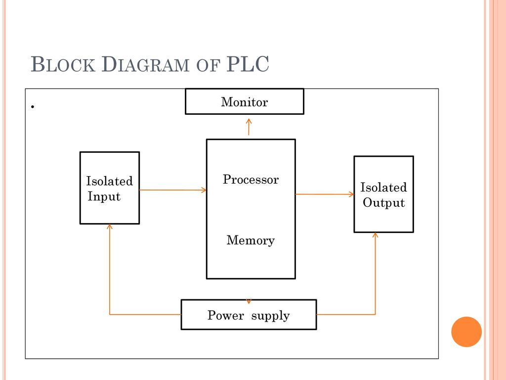 Block Diagram Plc Wiring Library For 11
