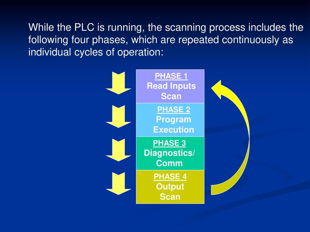 Definition of PLC A digitally operating electronic apparatus which ...