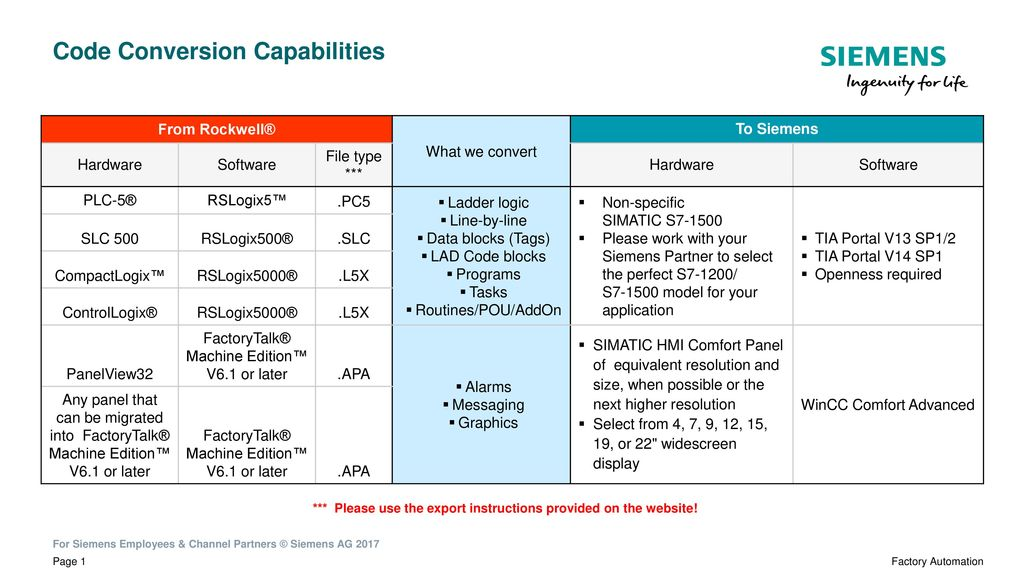 Code Conversion Capabilities - ppt download