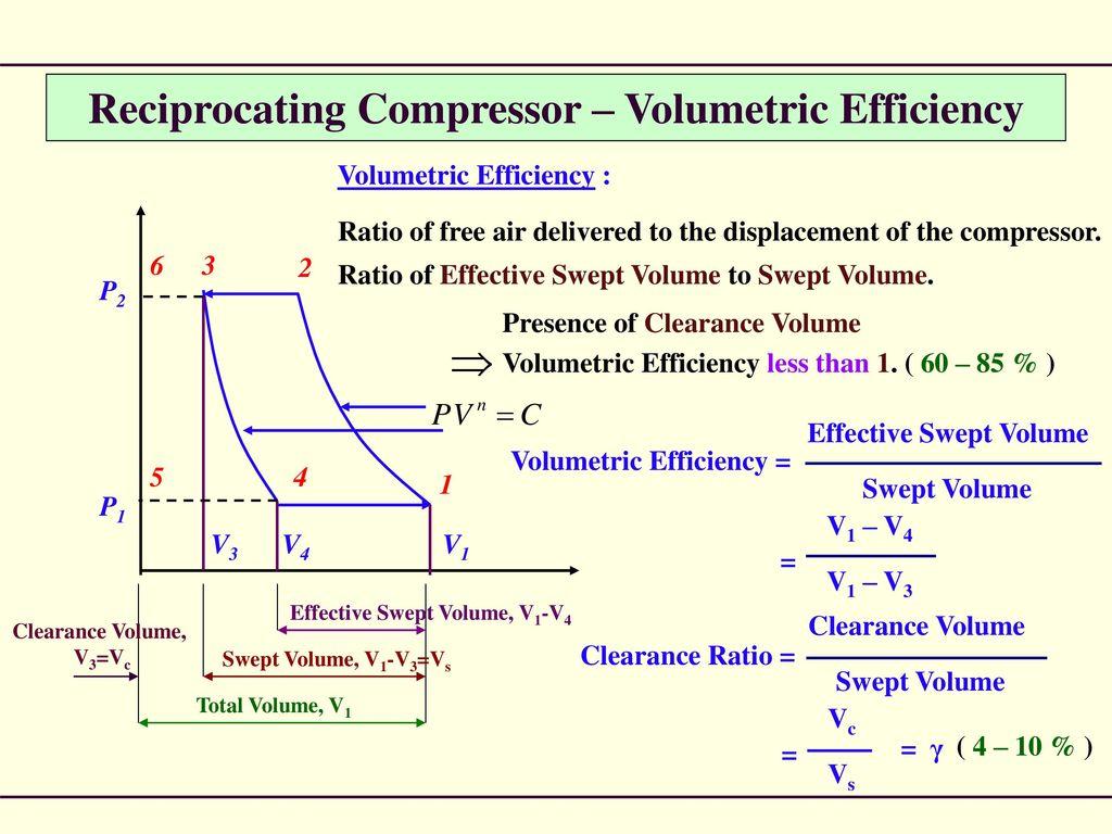 Compressor  - ppt download