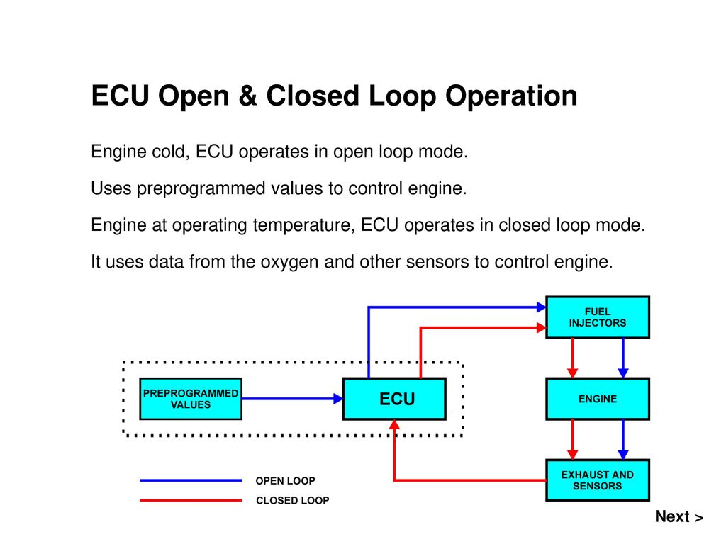 Introduction to Electronic Fuel Systems - ppt download