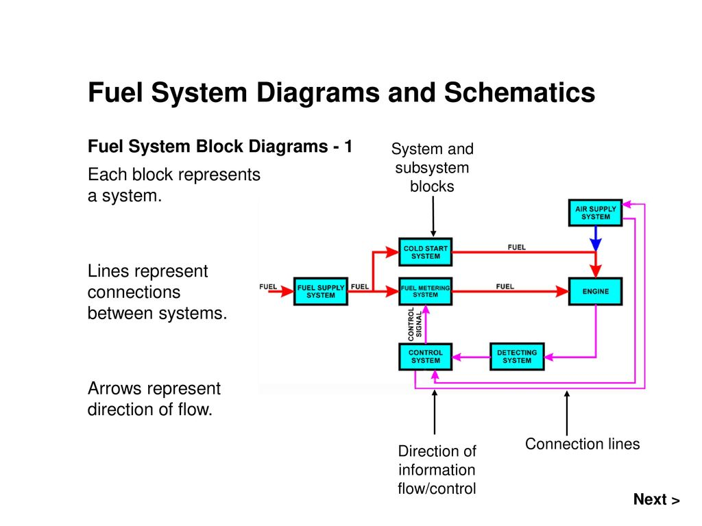 Fuel System Diagrams and Schematics