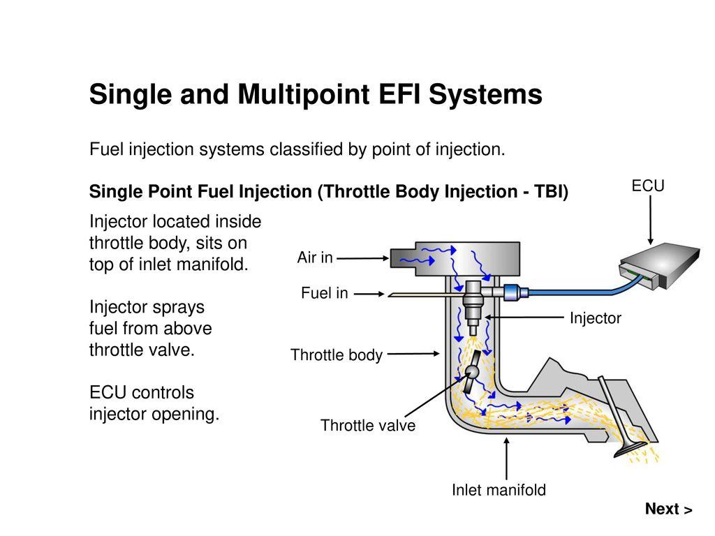 Tbi Injector Wiring Diagram - Wiring Diagrams Schema