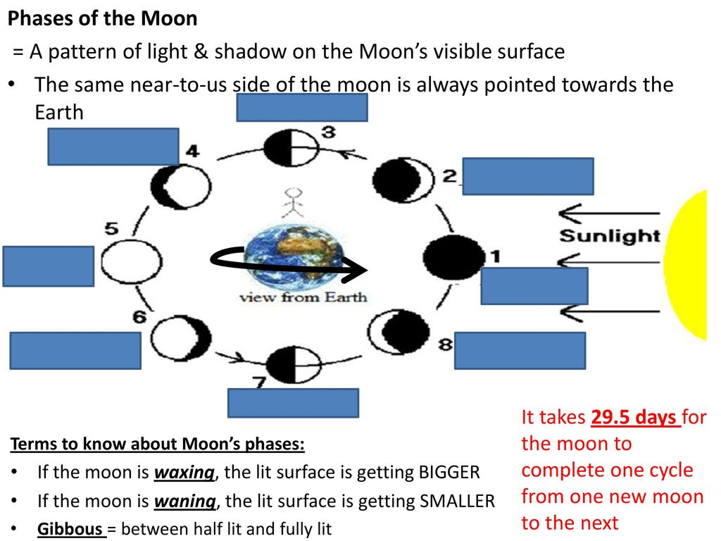 Speed Of Sound At Sea Level M S Ppt Download Image Moonphasesdiagramjpg For Term Side Card A Pattern Light Shadow On The Moons Visible Surface