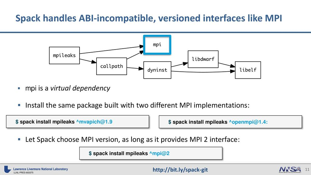 The Spack Package Manager: Bringing Order to HPC Software