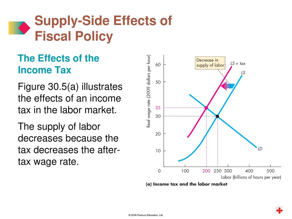 Education Policy Is Tax Policy And Real >> Twelfth Edition Global Edition Ppt Download