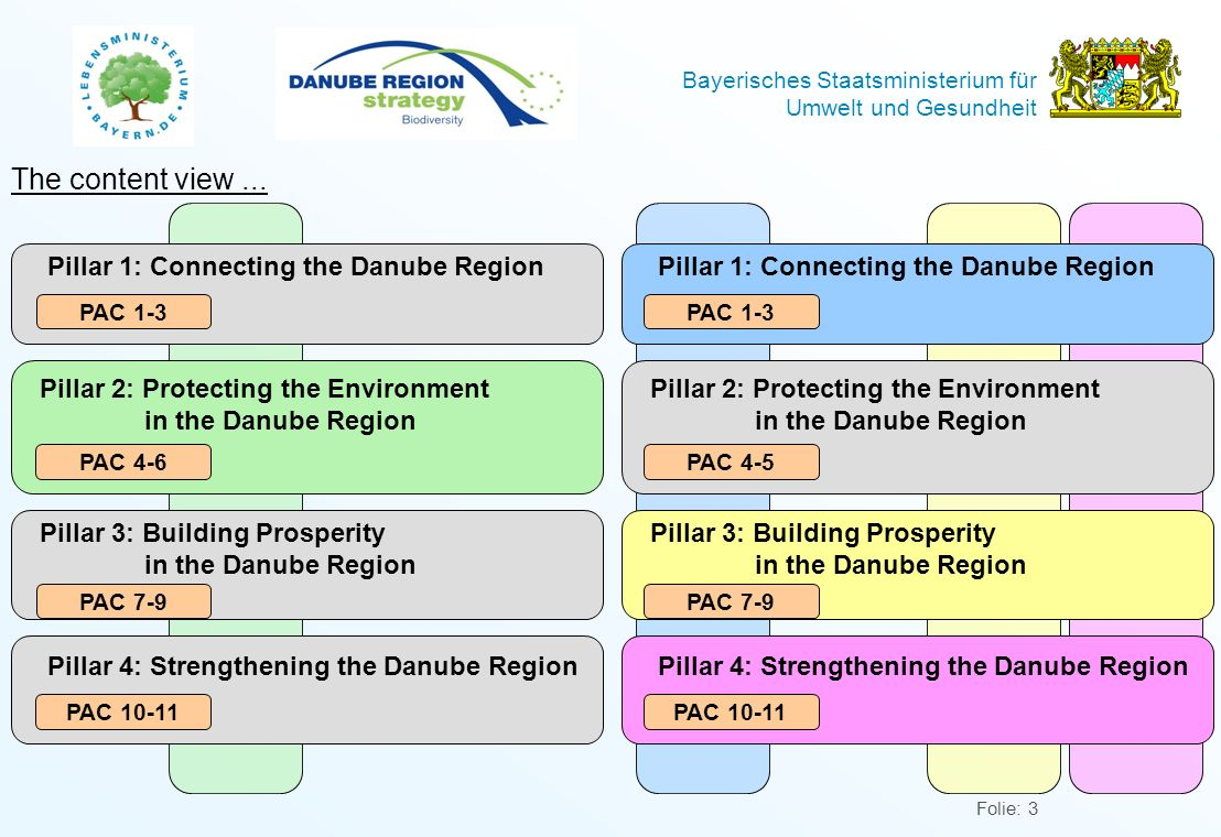 The content view ... Pillar 1: Connecting the Danube Region