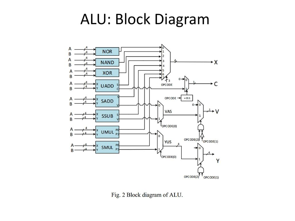 Implementing Combinational Ppt Download 1 Bit Alu Block Diagram 17