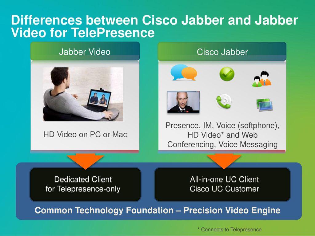 Cisco Jabber  - ppt download