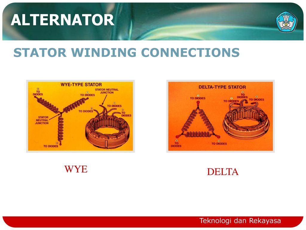 Automotive Charging Systems Ppt Download Stator Winding Diagram 17 Alternator Connections Wye Delta Teknologi Dan Rekayasa