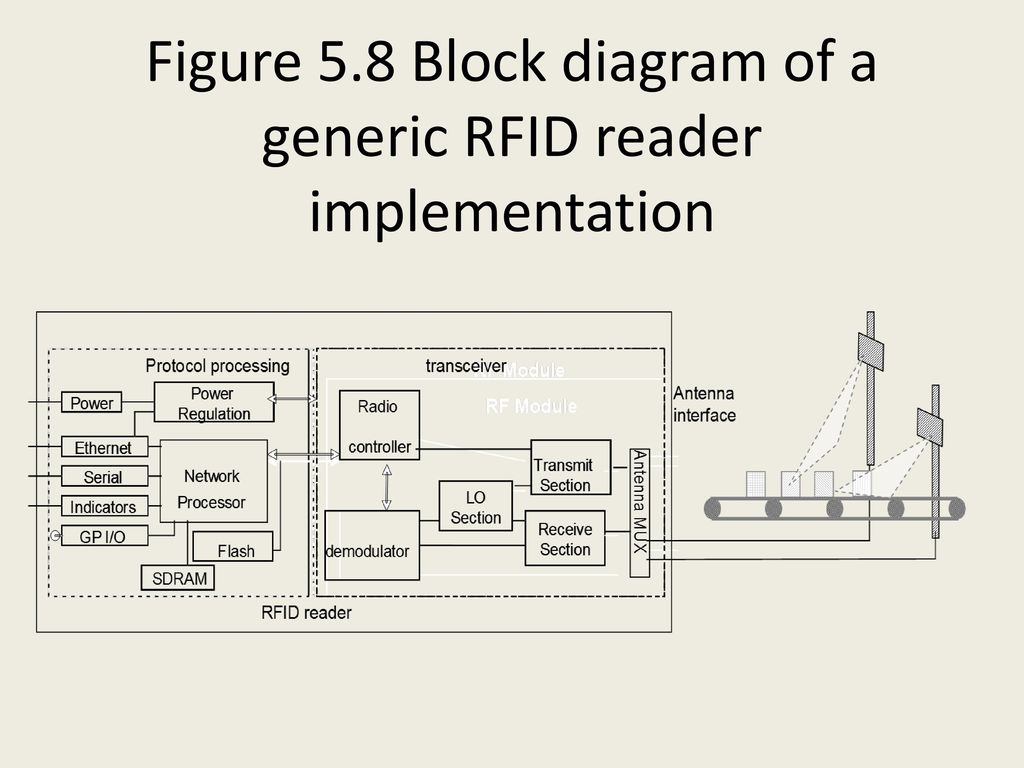 Phenomenal Chapter 5 Design Of Passive Tag Rfid Readers Ppt Download Wiring Database Gramgelartorg