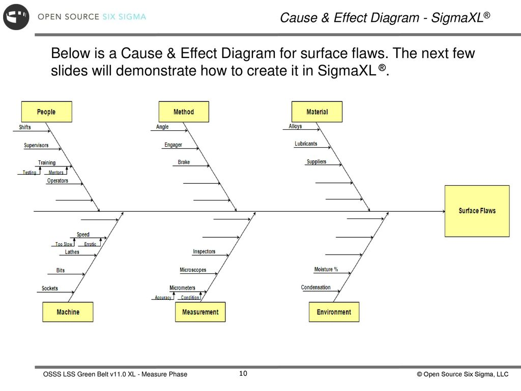 Measure phase process discovery ppt download cause effect diagram sigmaxl ccuart Choice Image