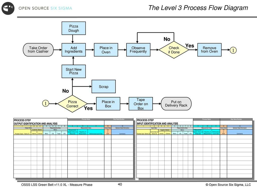 The Level 3 Process Flow Diagram