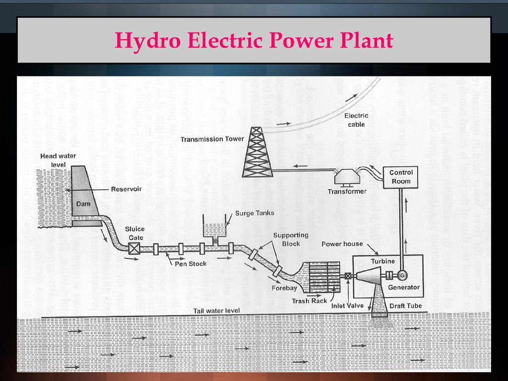 Classification Of Power Plants Ppt Download Hydro Plant With Diagram 33 Electric