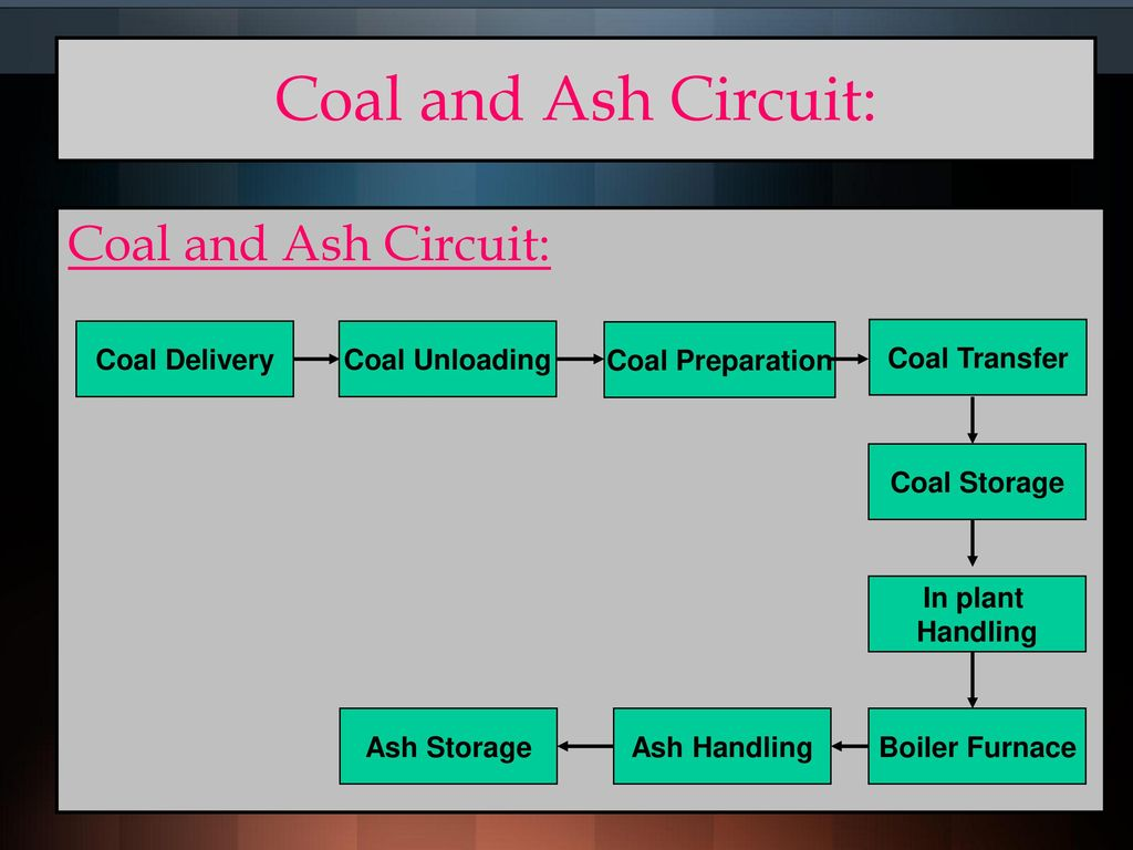 Classification of Power Plants - ppt download