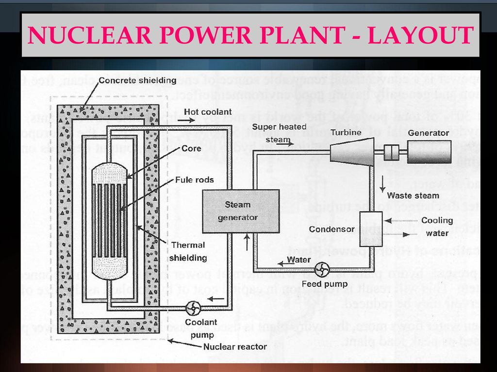 power plant layout ppt wiring diagramnuclear power plant diagram ppt wiring diagrampower plant diagram ppt wiring library43 nuclear power plant layout