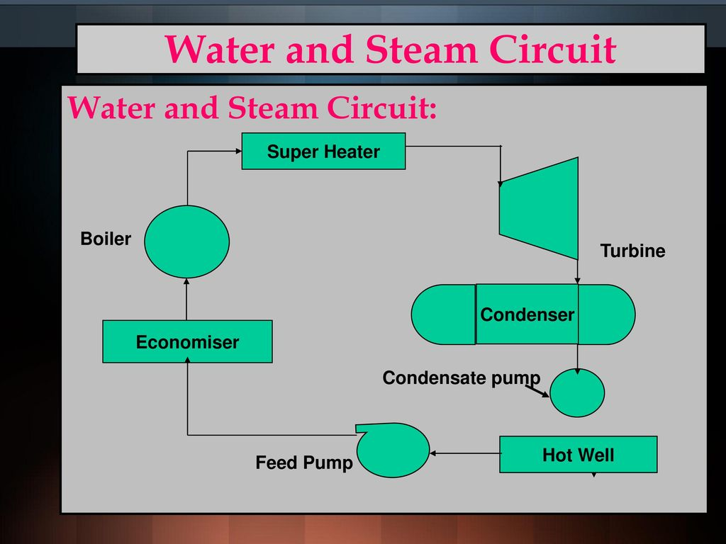 Awesome Working Principle Of Steam Turbine Ppt Image Collection ...