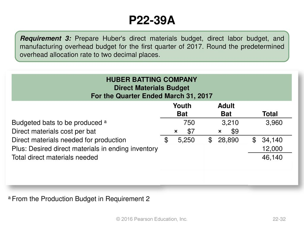 Direct Materials Budget For The Quarter Ended March 31 2017