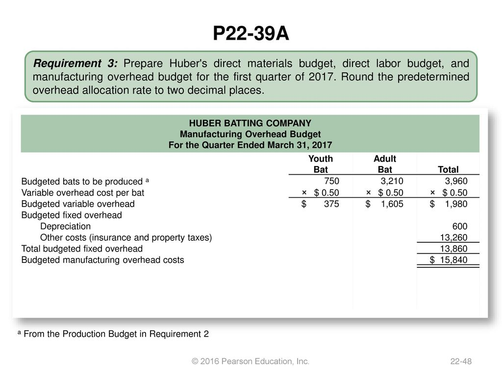 Chapter 22 Master Budgets Ppt