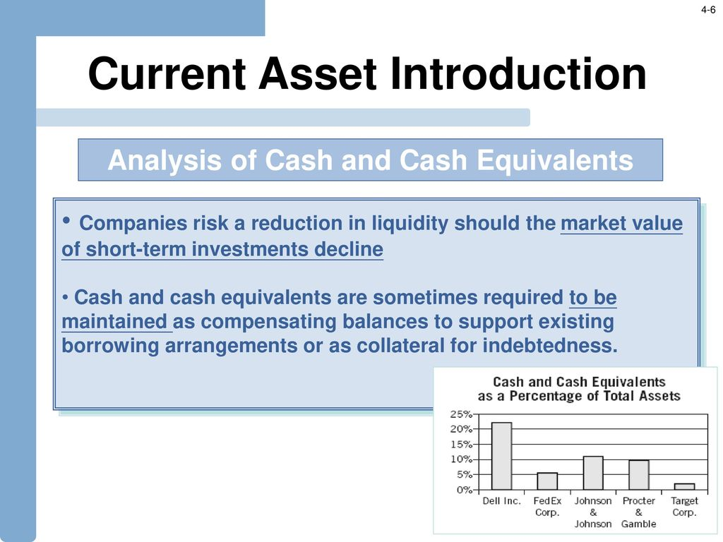 Current assets and their analysis 85